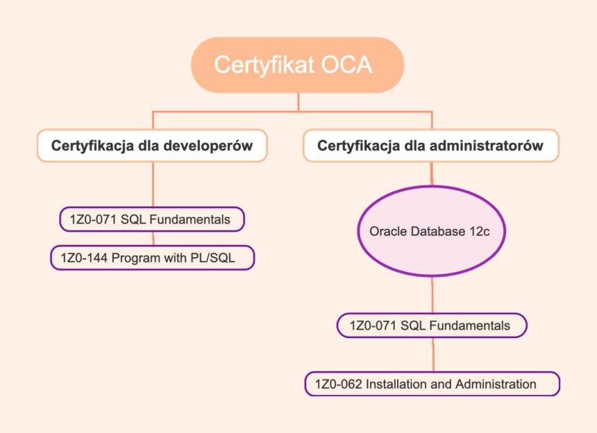 Egzaminy do zdania do uzyskania certyfikatu OCA
